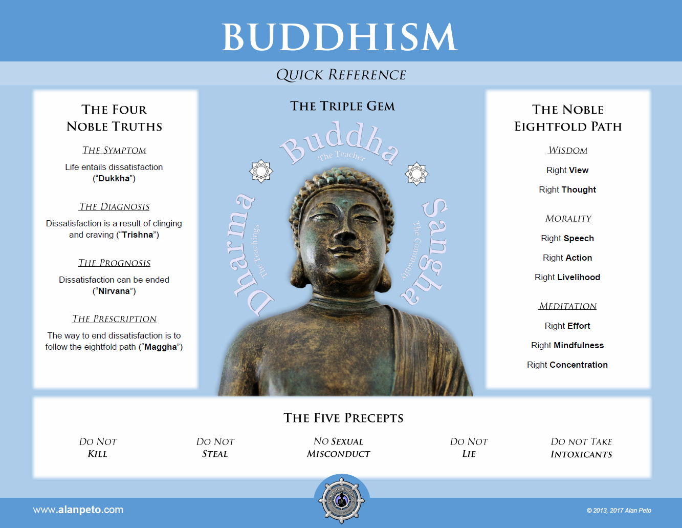 Image result for buddhism infographic